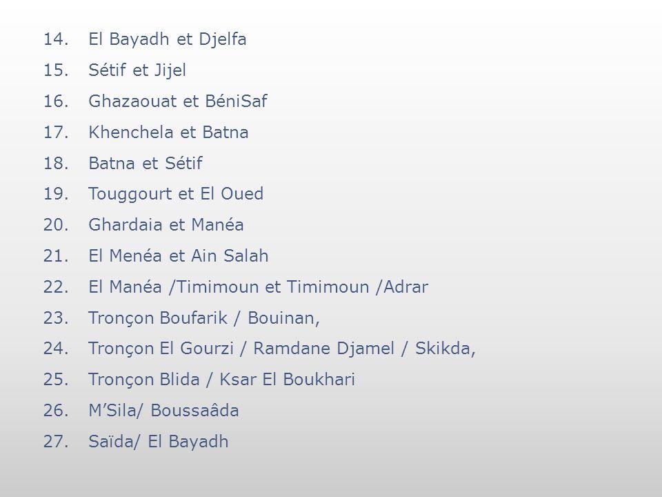 El Bayadh et Djelfa Sétif et Jijel. Ghazaouat et BéniSaf. Khenchela et Batna. Batna et Sétif. Touggourt et El Oued.