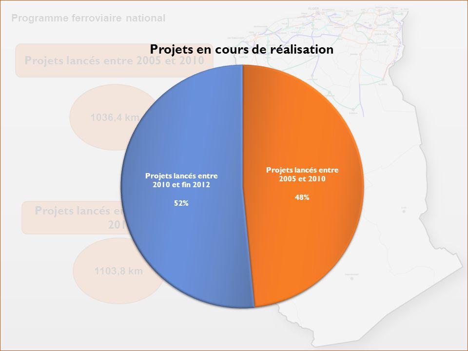 Projets lancés entre 2005 et 2010