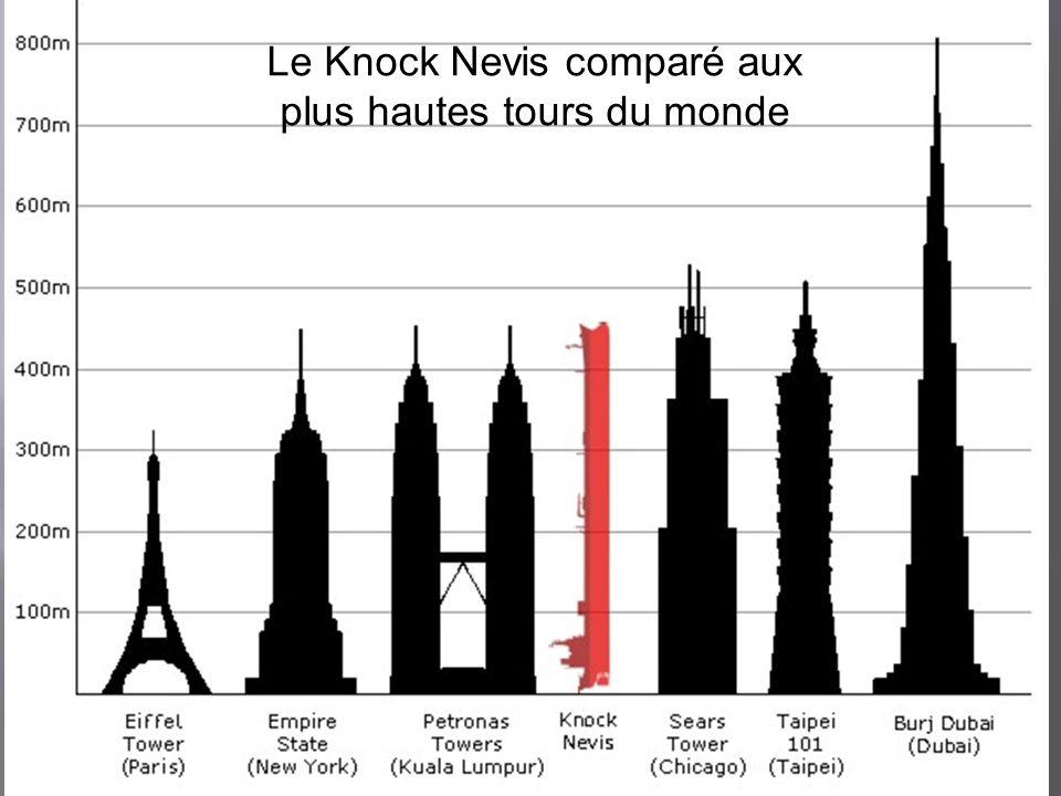 Le Knock Nevis comparé aux plus hautes tours du monde