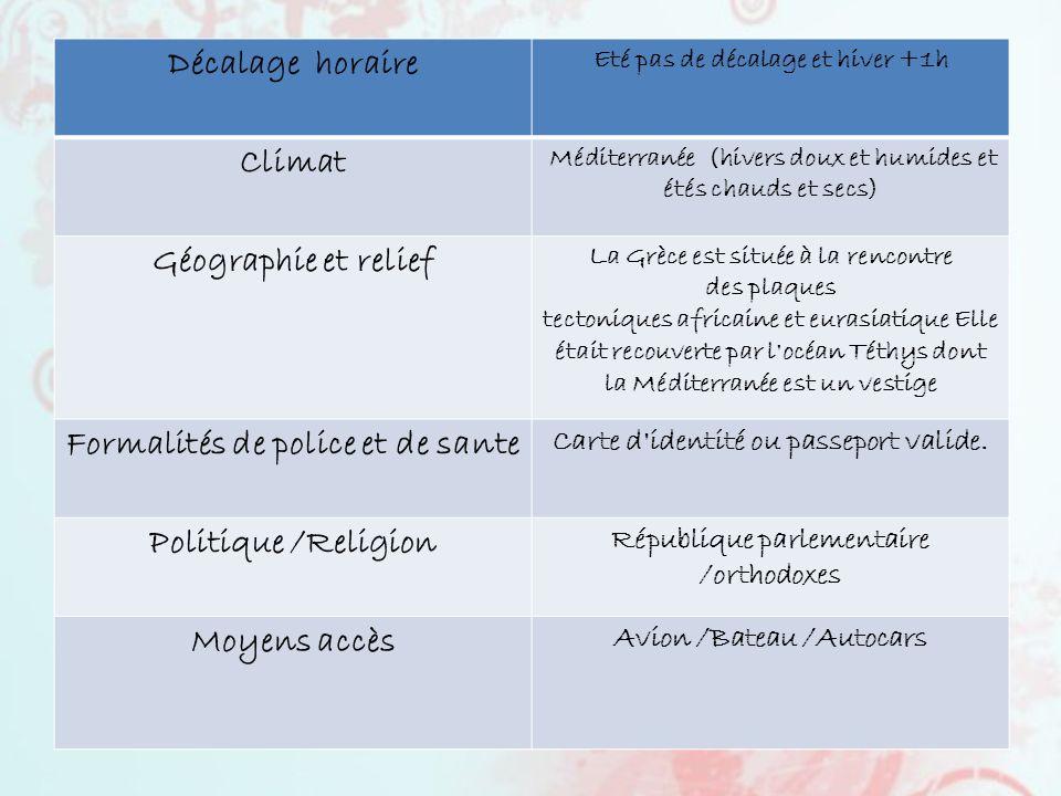 FICHE SIGNALETIQUE Décalage horaire Climat Géographie et relief