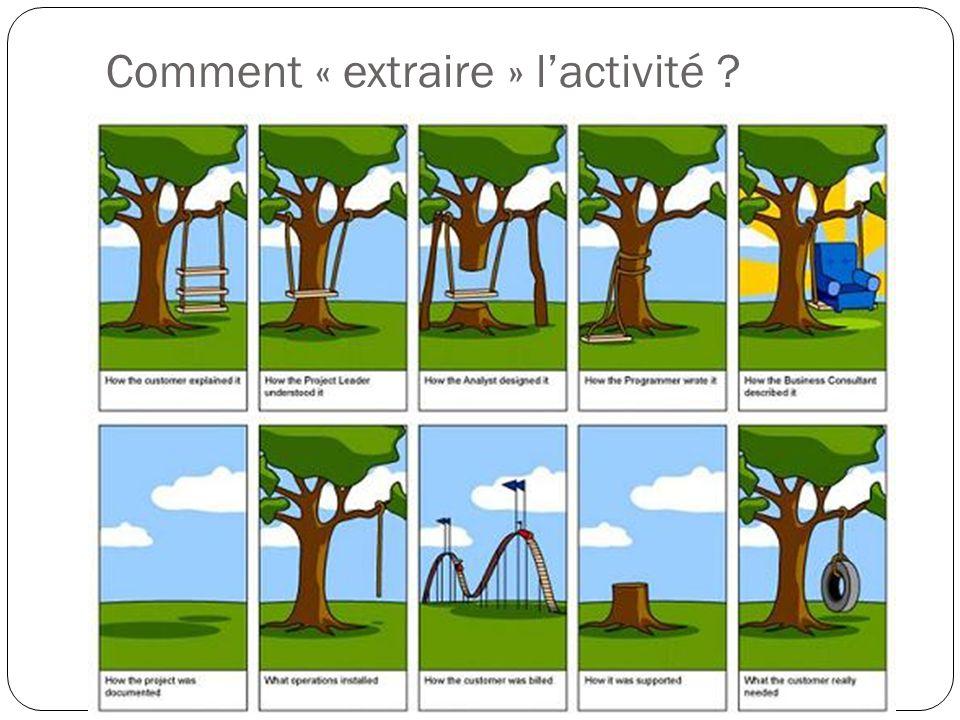 Comment « extraire » l'activité