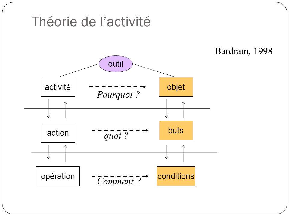 Théorie de l'activité Bardram, 1998 Pourquoi quoi Comment outil