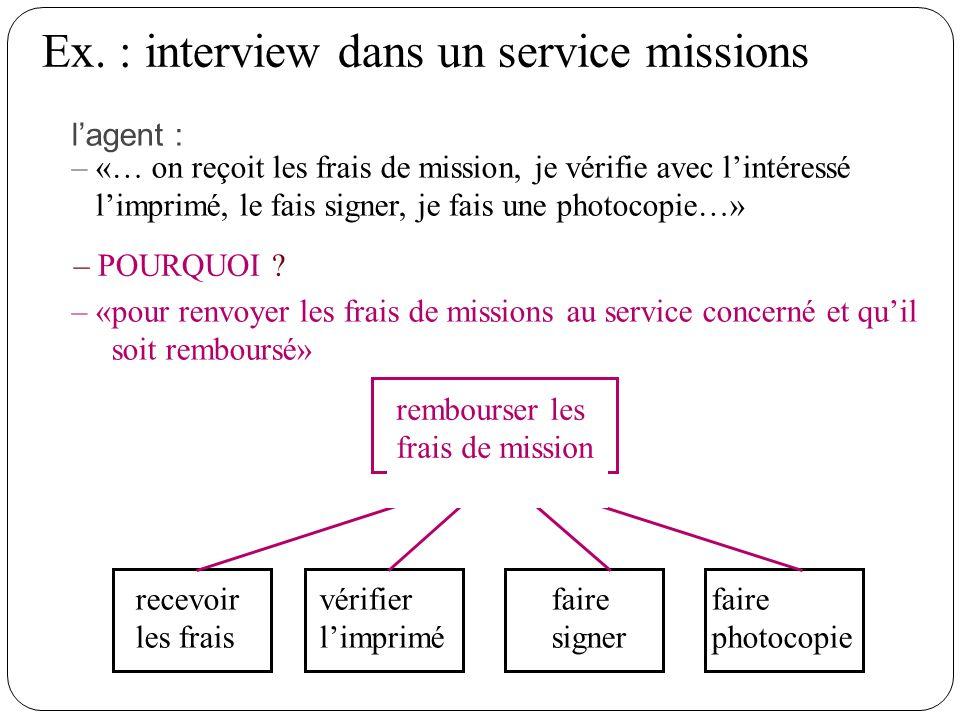Ex. : interview dans un service missions