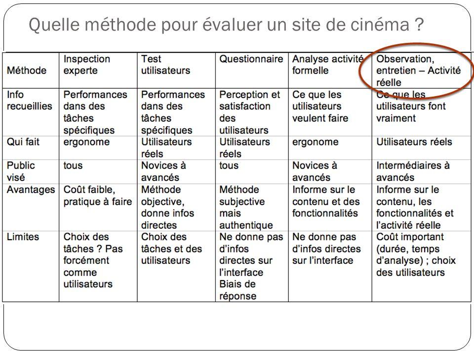 Quelle méthode pour évaluer un site de cinéma