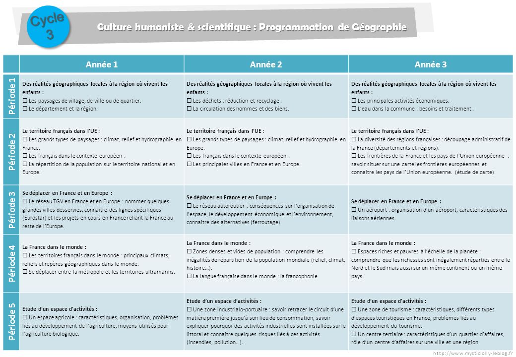 Cycle 3 Culture humaniste & scientifique : Programmation de Géographie