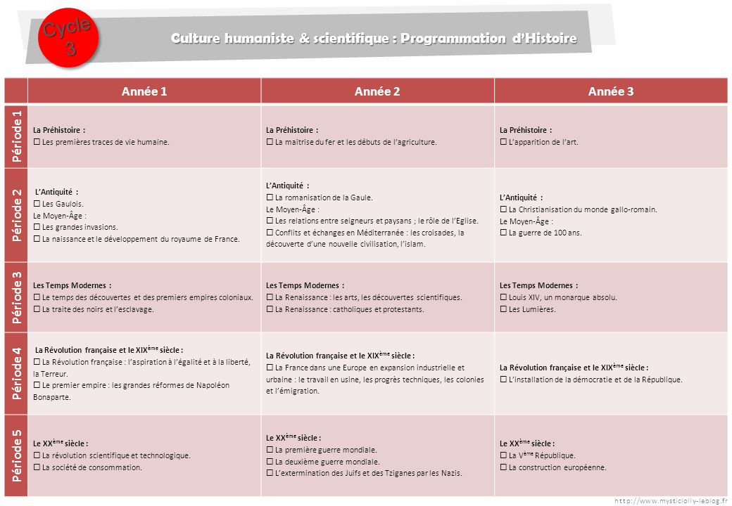 Cycle 3 Culture humaniste & scientifique : Programmation d'Histoire