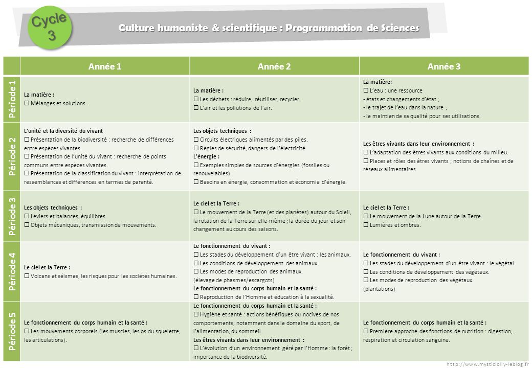 Cycle 3 Culture humaniste & scientifique : Programmation de Sciences