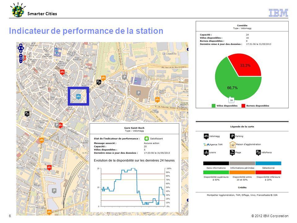 Indicateur de performance de la station