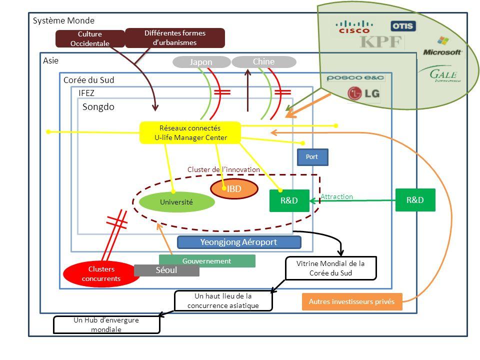 Songdo IBD Système Monde Asie Japon Chine Corée du Sud IFEZ R&D R&D