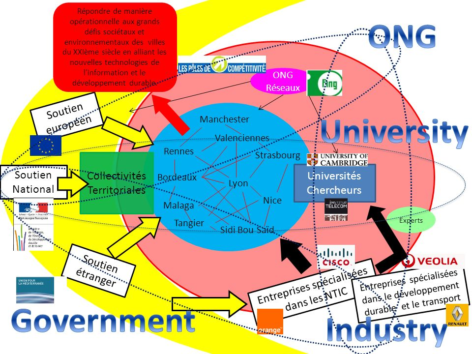 ONG University Government Industry