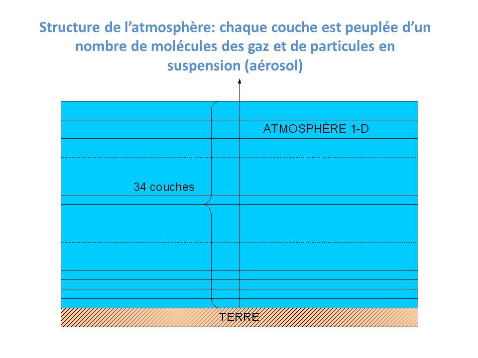 Structure de l'atmosphère: chaque couche est peuplée d'un nombre de molécules des gaz et de particules en suspension (aérosol)