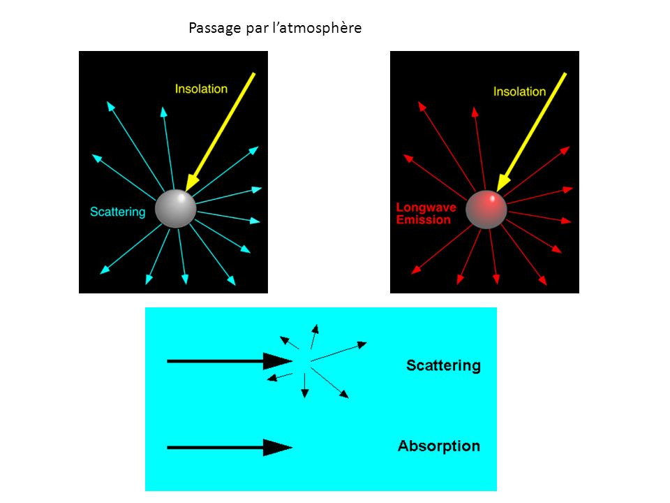Passage par l'atmosphère