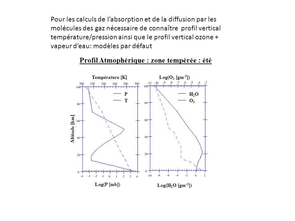 Profil Atmophérique : zone tempérée : été