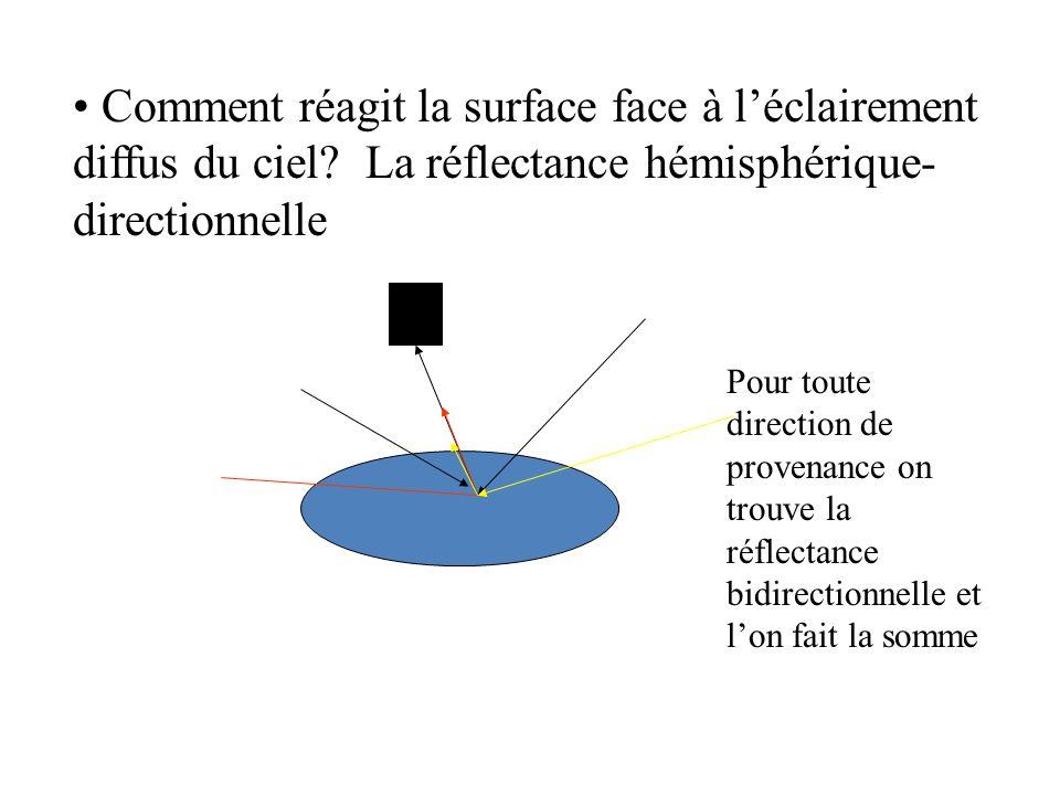 Comment réagit la surface face à l'éclairement diffus du ciel