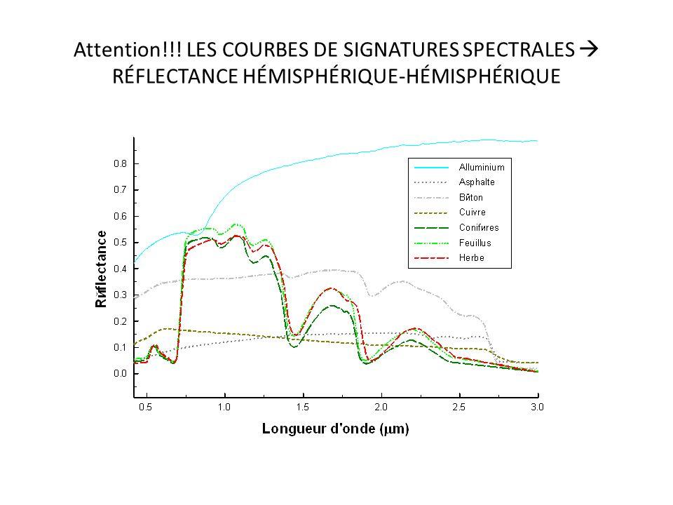 Attention!!! LES COURBES DE SIGNATURES SPECTRALES  RÉFLECTANCE HÉMISPHÉRIQUE-HÉMISPHÉRIQUE