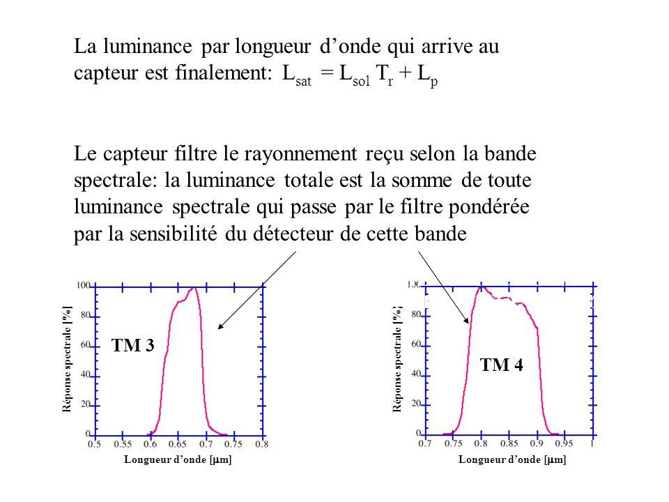 La luminance par longueur d'onde qui arrive au capteur est finalement: Lsat = Lsol Tr + Lp