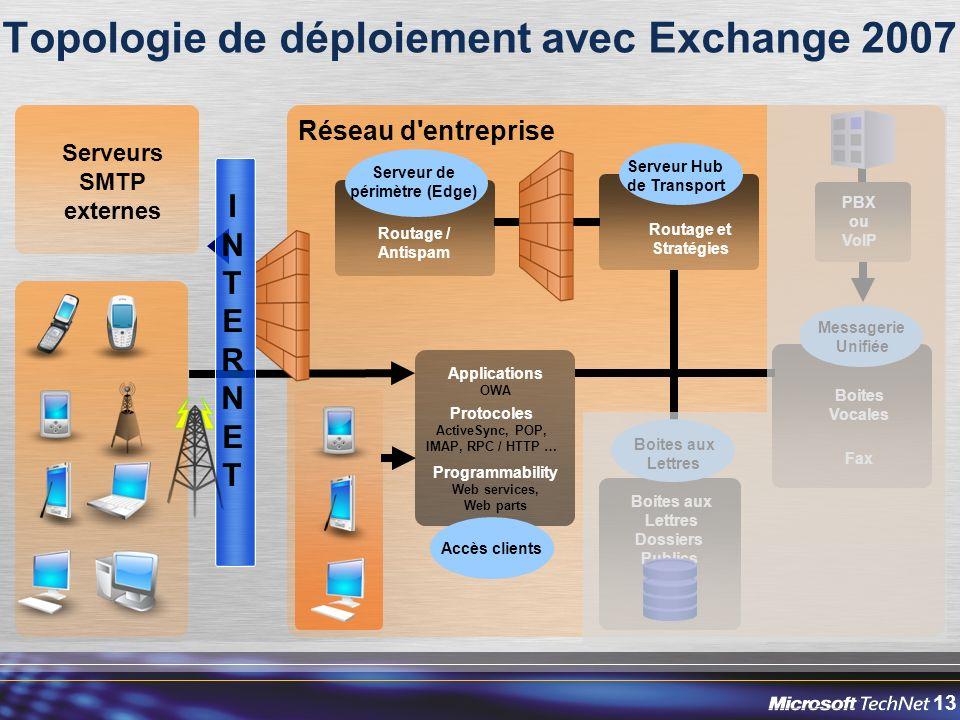 Topologie de déploiement avec Exchange 2007