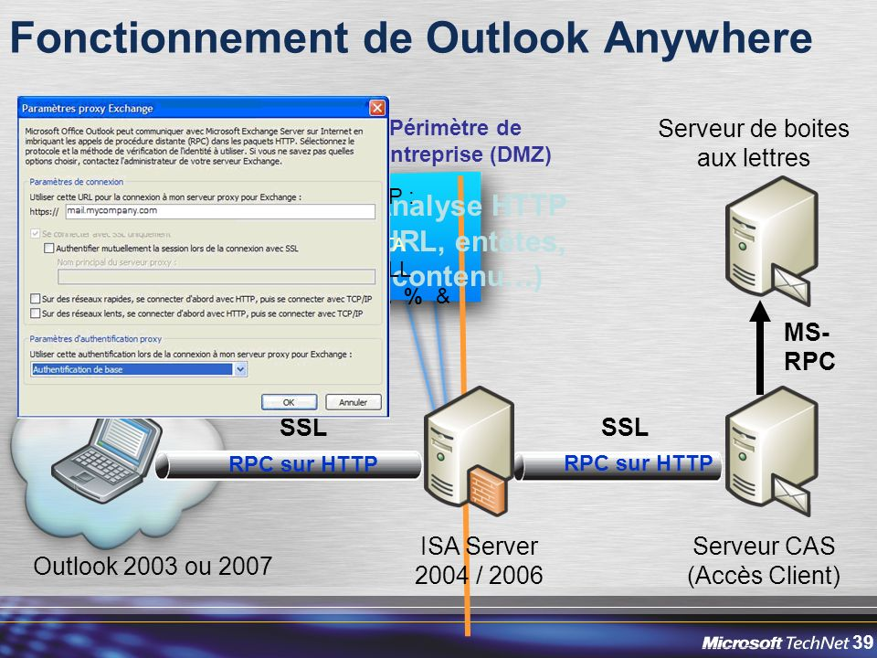 Fonctionnement de Outlook Anywhere