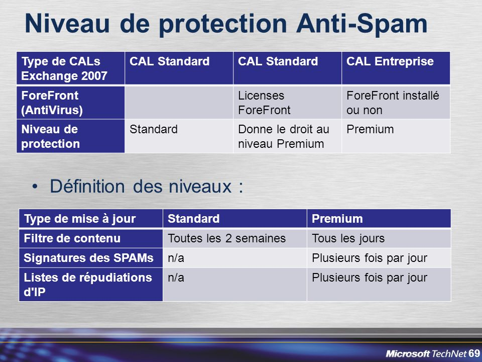 Niveau de protection Anti-Spam