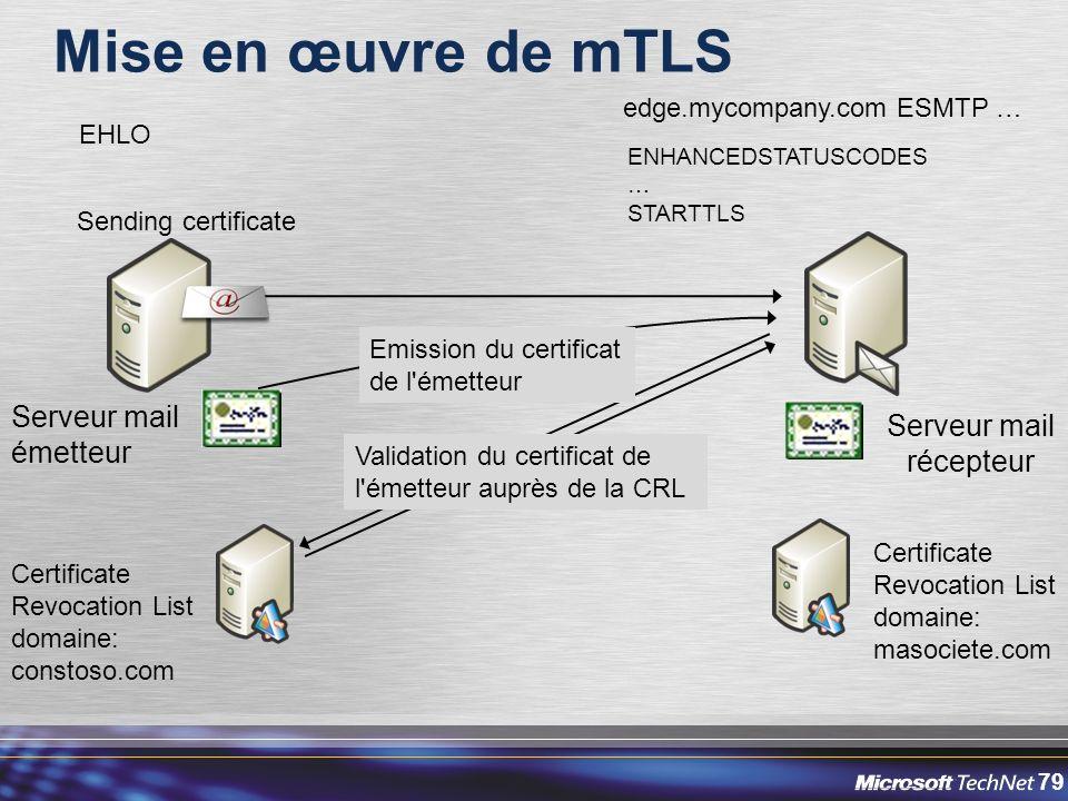 Mise en œuvre de mTLS Serveur mail Serveur mail émetteur récepteur