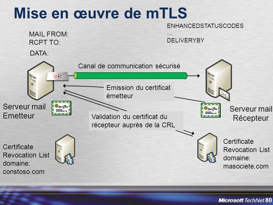 Mise en œuvre de mTLS Serveur mail Serveur mail Emetteur Récepteur