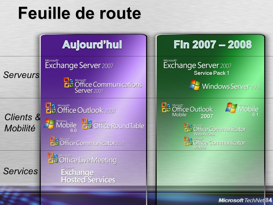 Feuille de route Aujourd'hui Fin 2007 – 2008 Serveurs
