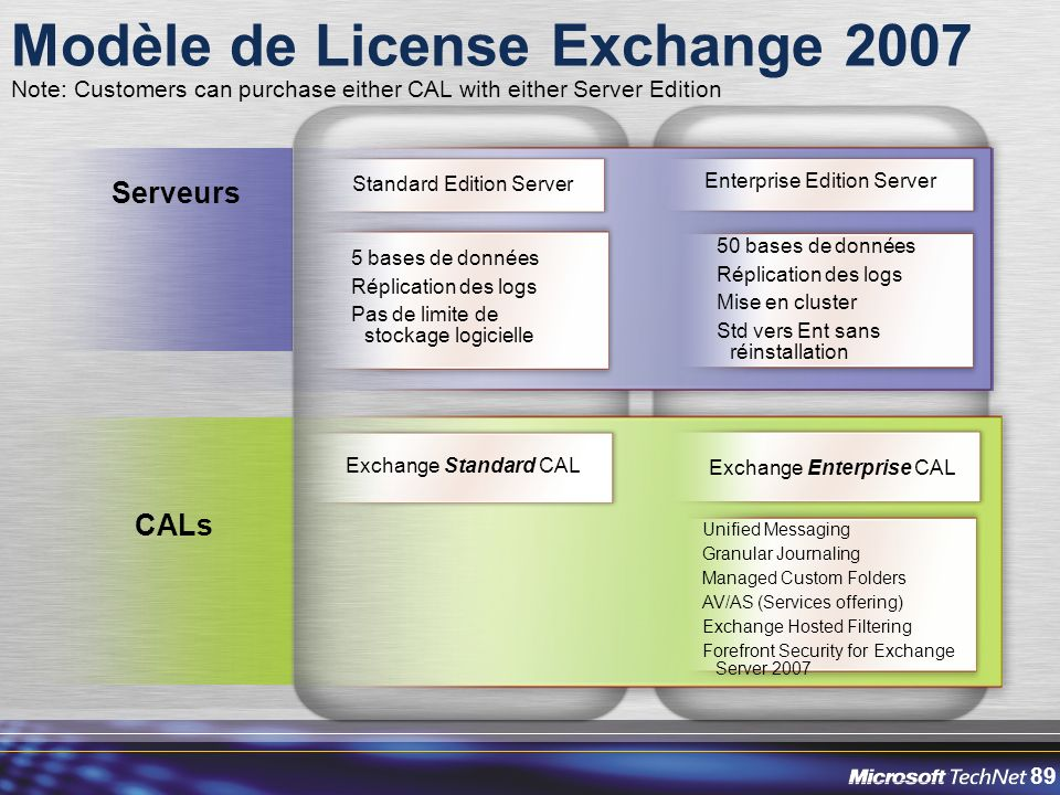 Modèle de License Exchange 2007
