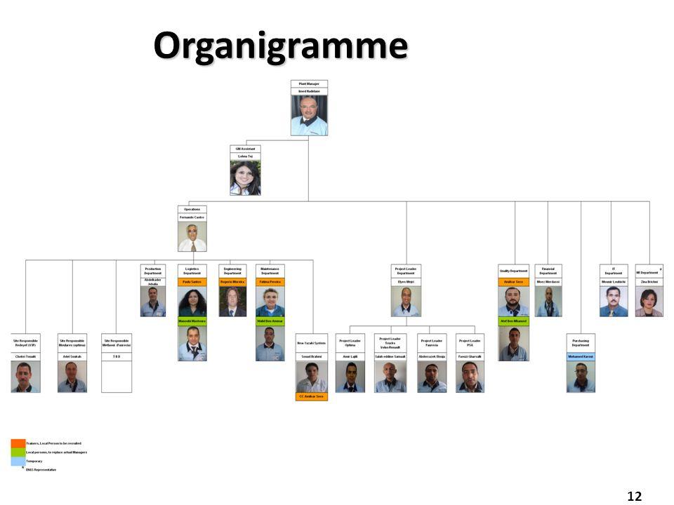 Organigramme 12