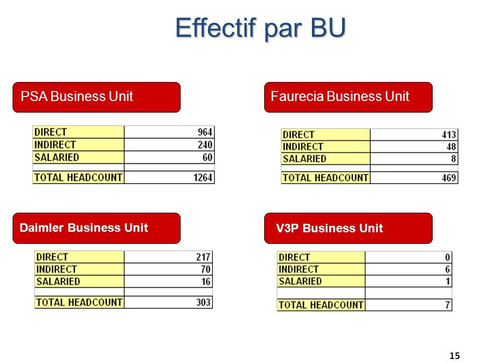Effectif par BU PSA Business Unit Faurecia Business Unit