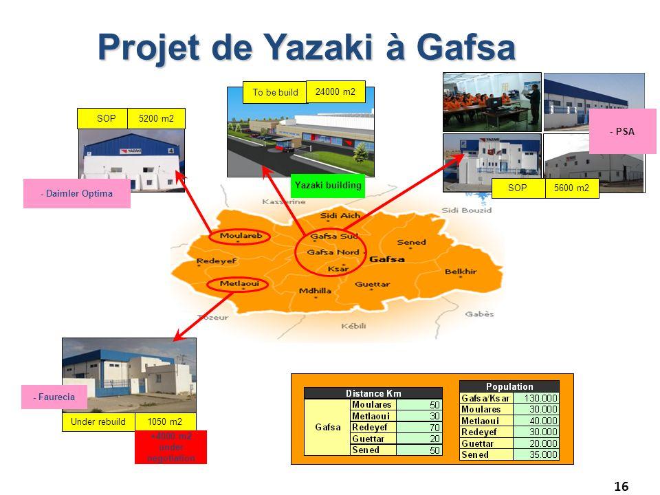 Projet de Yazaki à Gafsa