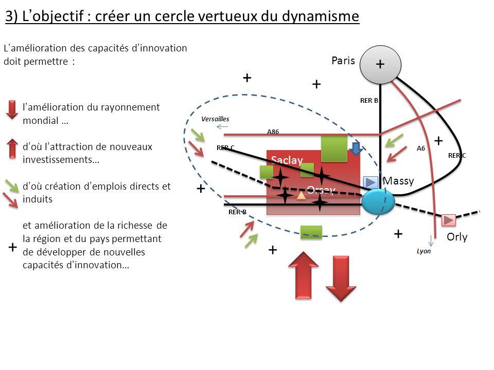 + + + + + + + + 3) L'objectif : créer un cercle vertueux du dynamisme