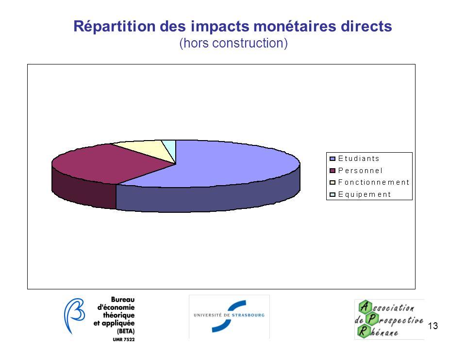 Répartition des impacts monétaires directs (hors construction)
