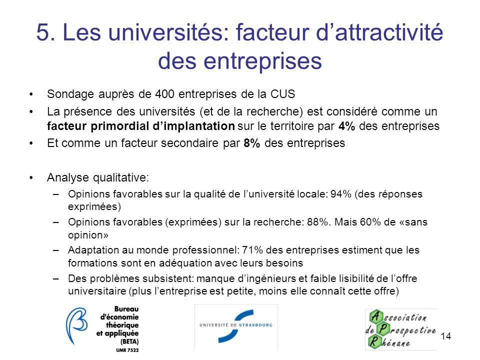5. Les universités: facteur d'attractivité des entreprises