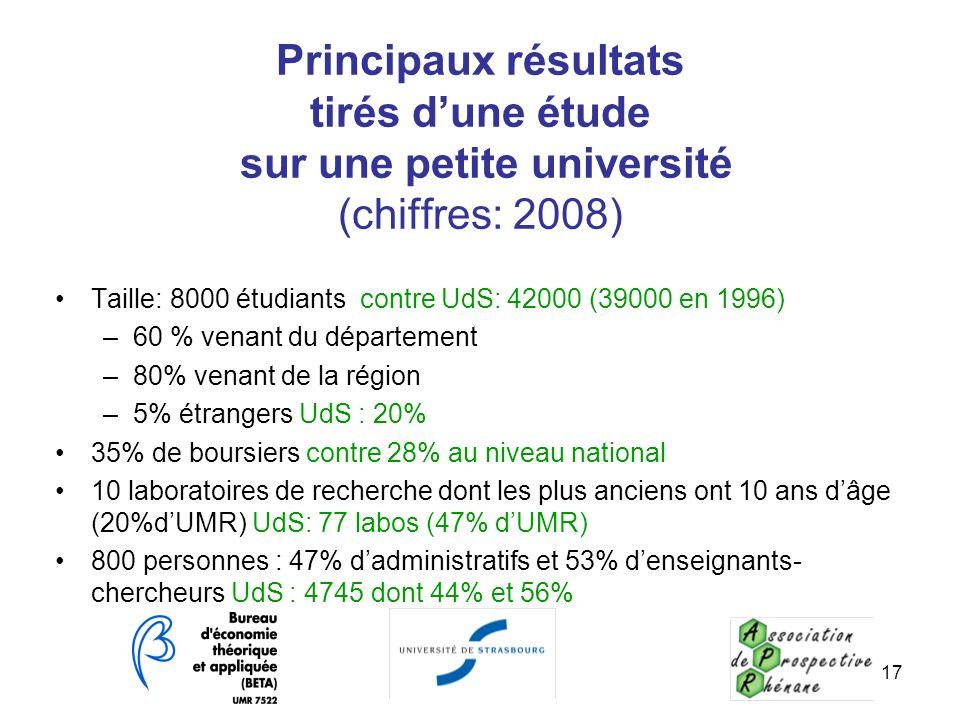 Principaux résultats tirés d'une étude sur une petite université (chiffres: 2008)