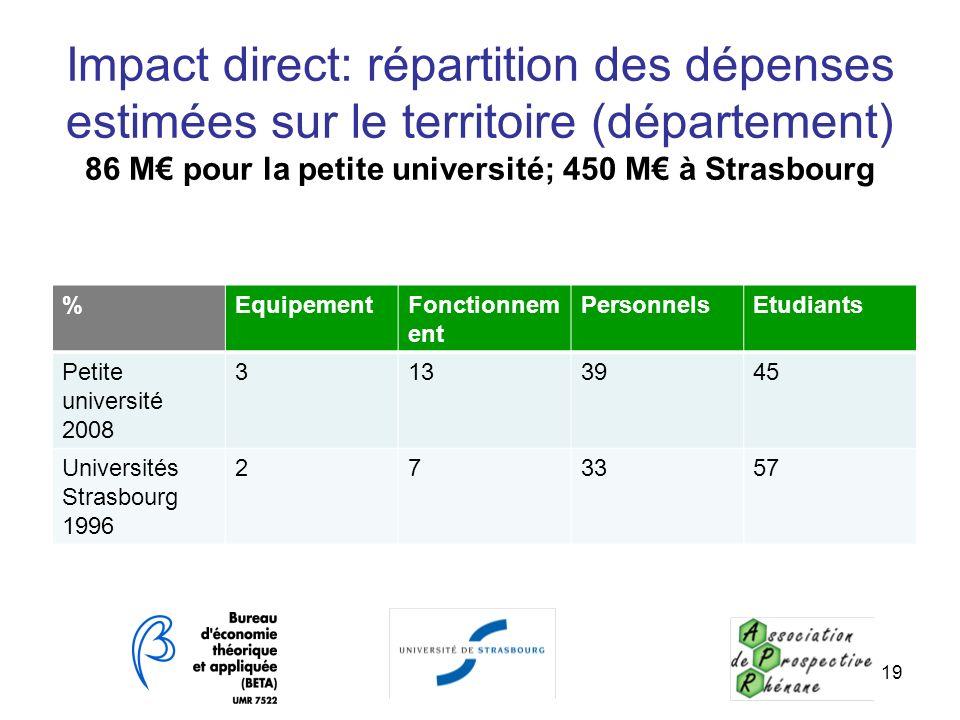 Impact direct: répartition des dépenses estimées sur le territoire (département) 86 M€ pour la petite université; 450 M€ à Strasbourg