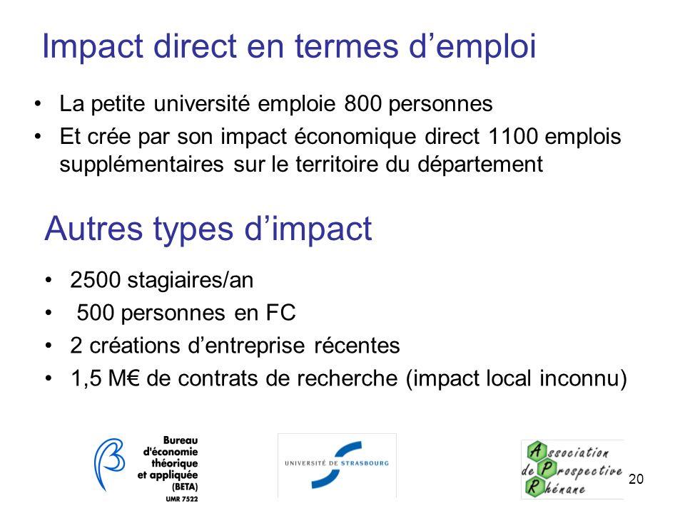 Impact direct en termes d'emploi