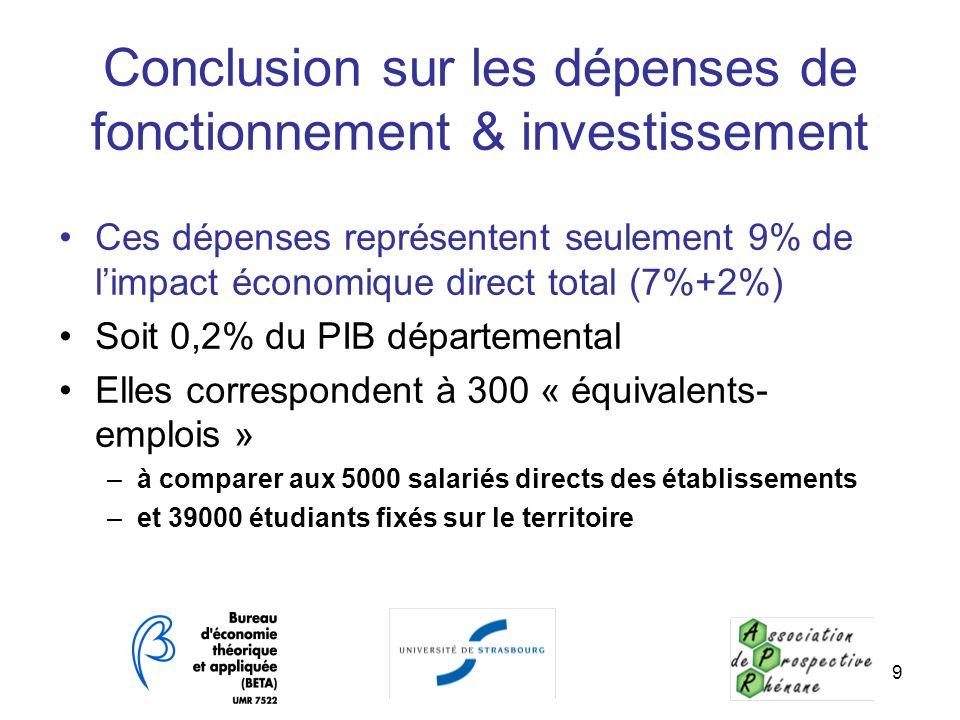 Conclusion sur les dépenses de fonctionnement & investissement