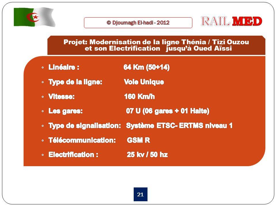 RAIL MED Linéaire : 64 Km (50+14) Type de la ligne: Voie Unique