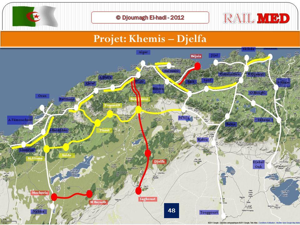 Projet: Khemis – Djelfa
