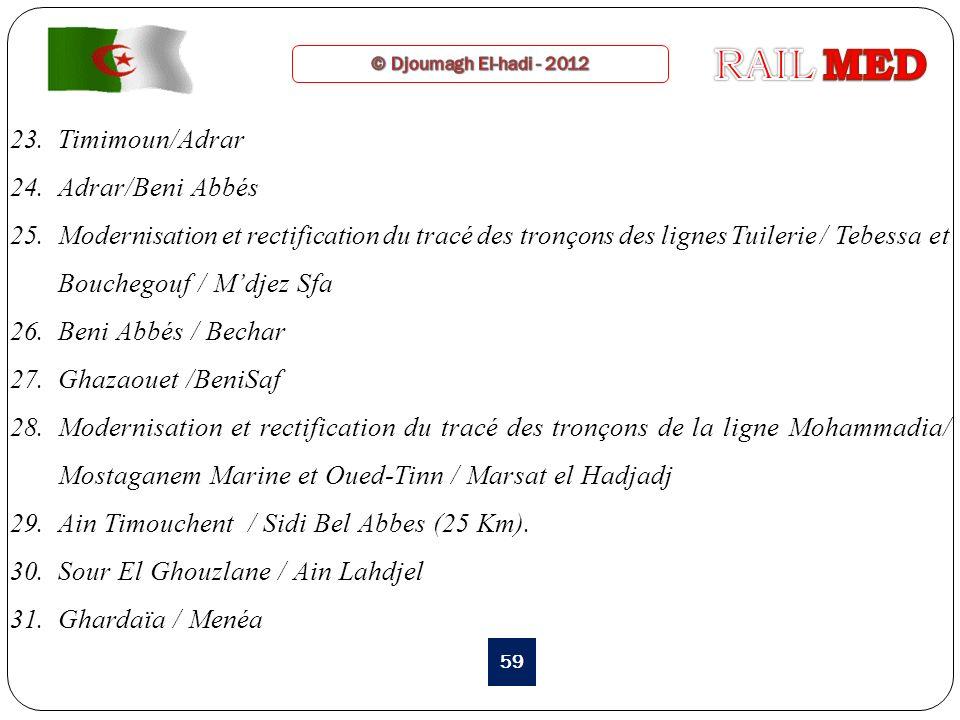 RAIL MED Timimoun/Adrar Adrar/Beni Abbés