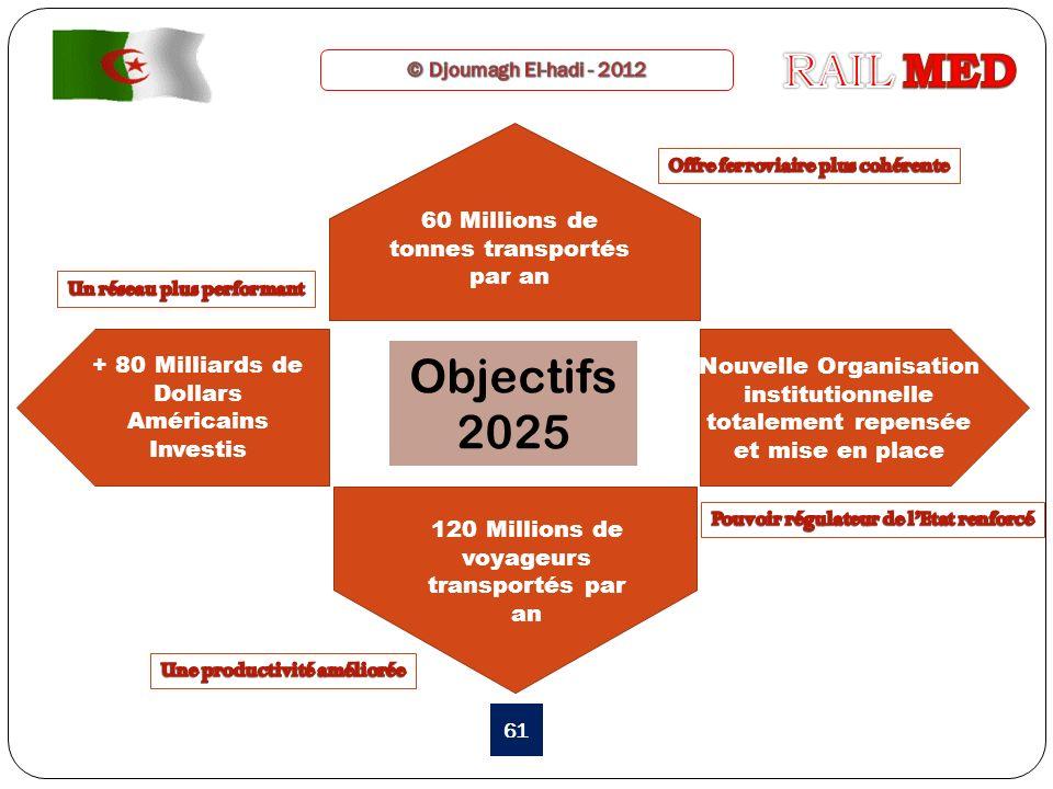 RAIL MED Objectifs 2025 60 Millions de tonnes transportés par an