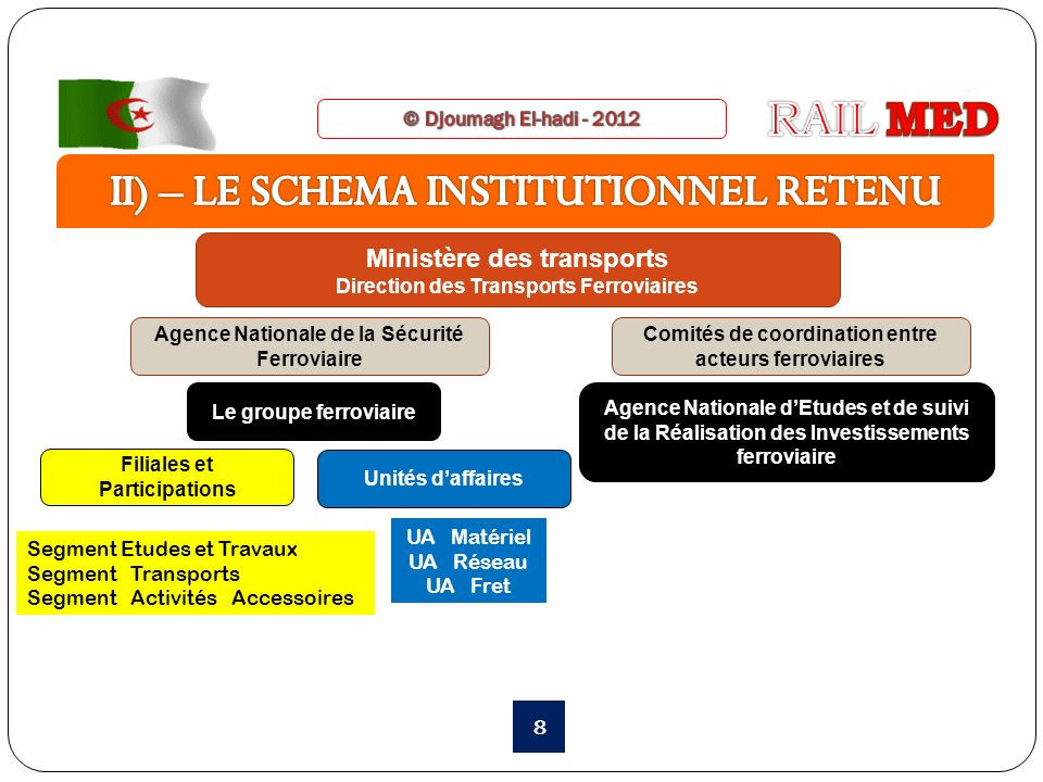 II) – LE SCHEMA INSTITUTIONNEL RETENU
