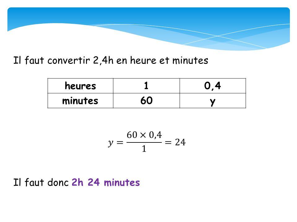 Il faut convertir 2,4h en heure et minutes