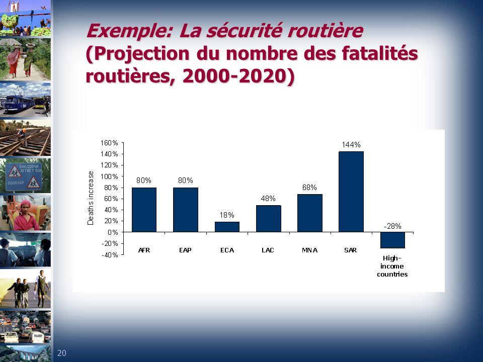 Exemple: La sécurité routière (Projection du nombre des fatalités routières, 2000-2020)