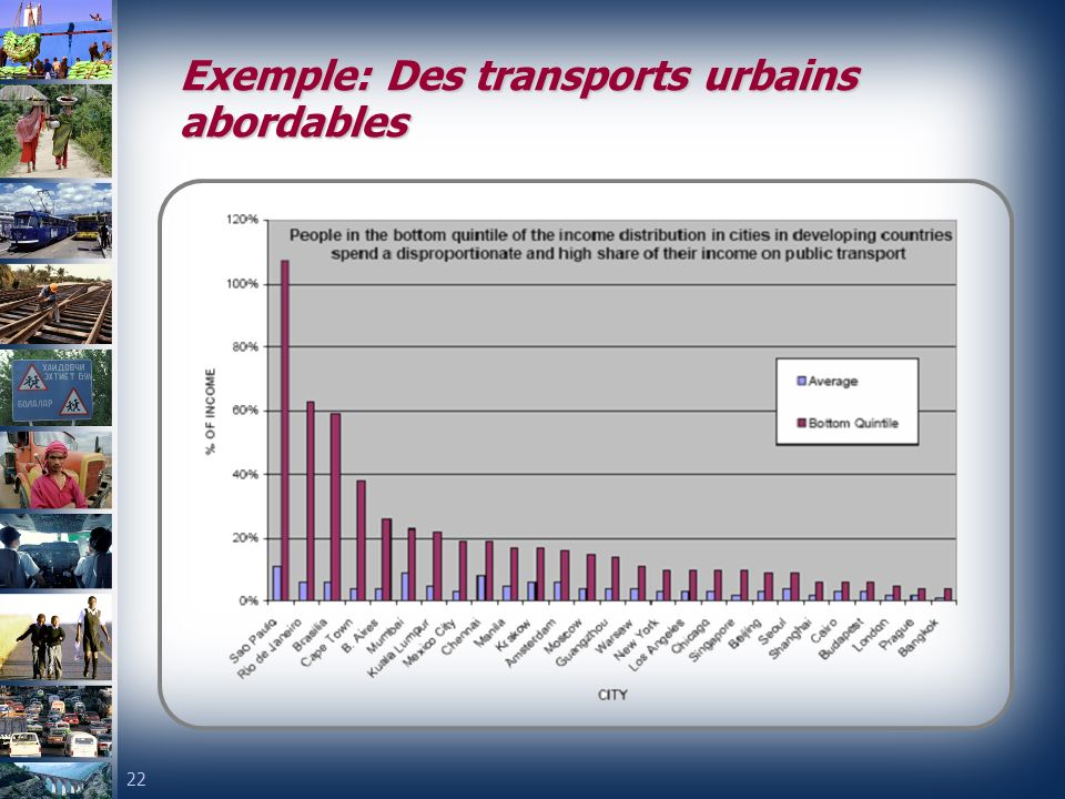 Exemple: Des transports urbains abordables