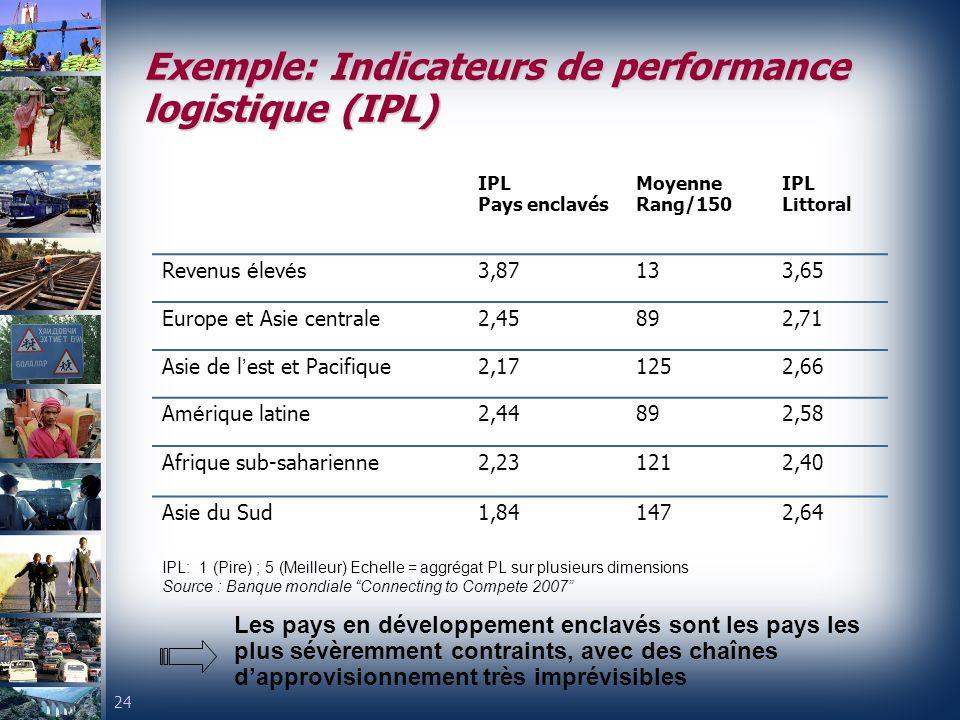 Exemple: Indicateurs de performance logistique (IPL)