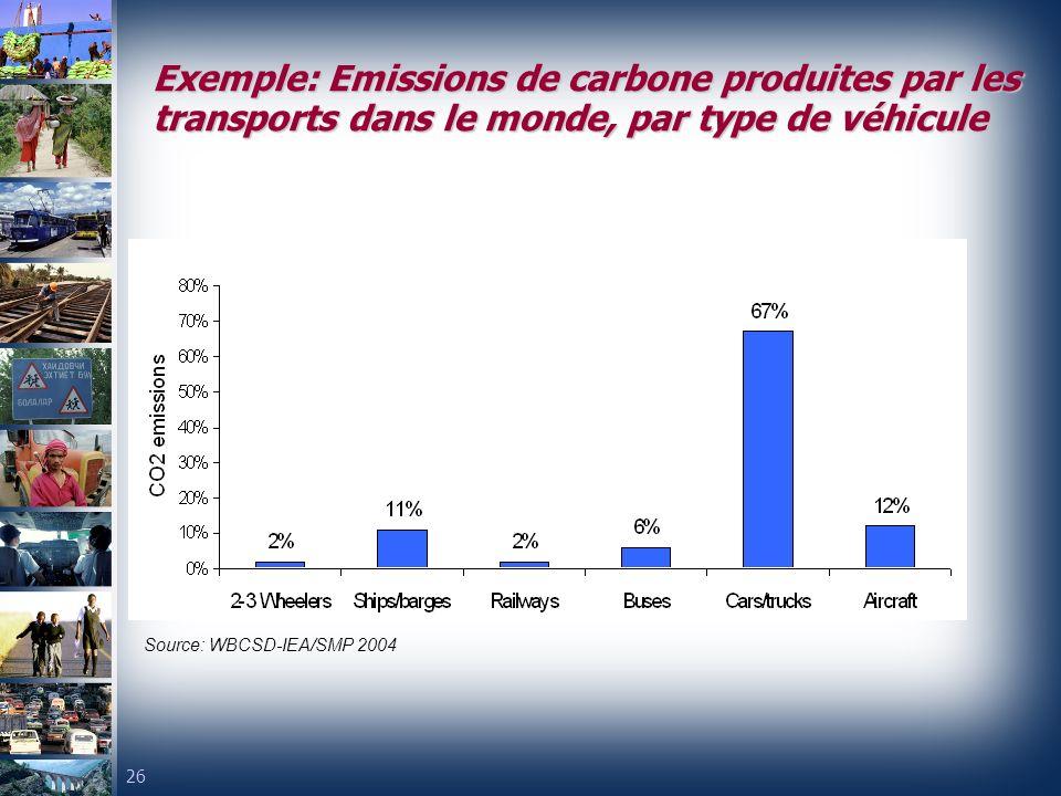 Exemple: Emissions de carbone produites par les transports dans le monde, par type de véhicule