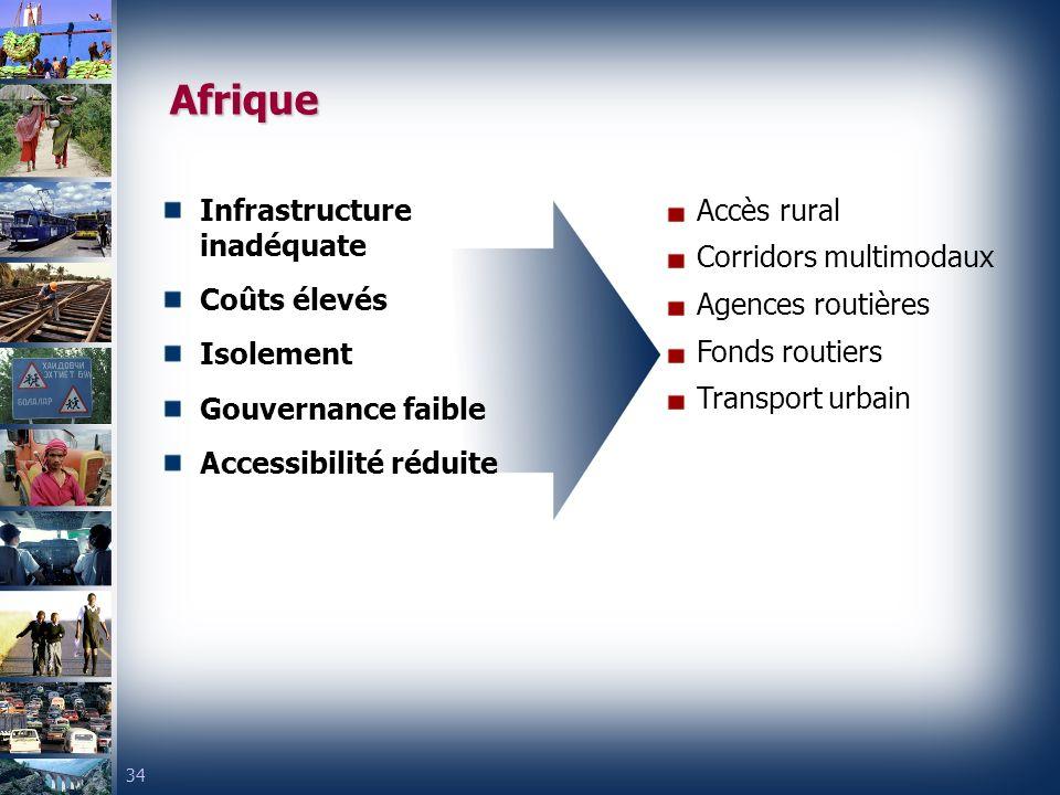 Afrique Infrastructure inadéquate Coûts élevés Isolement
