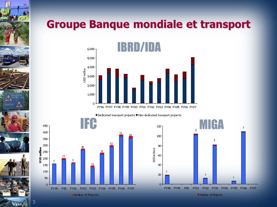 Groupe Banque mondiale et transport