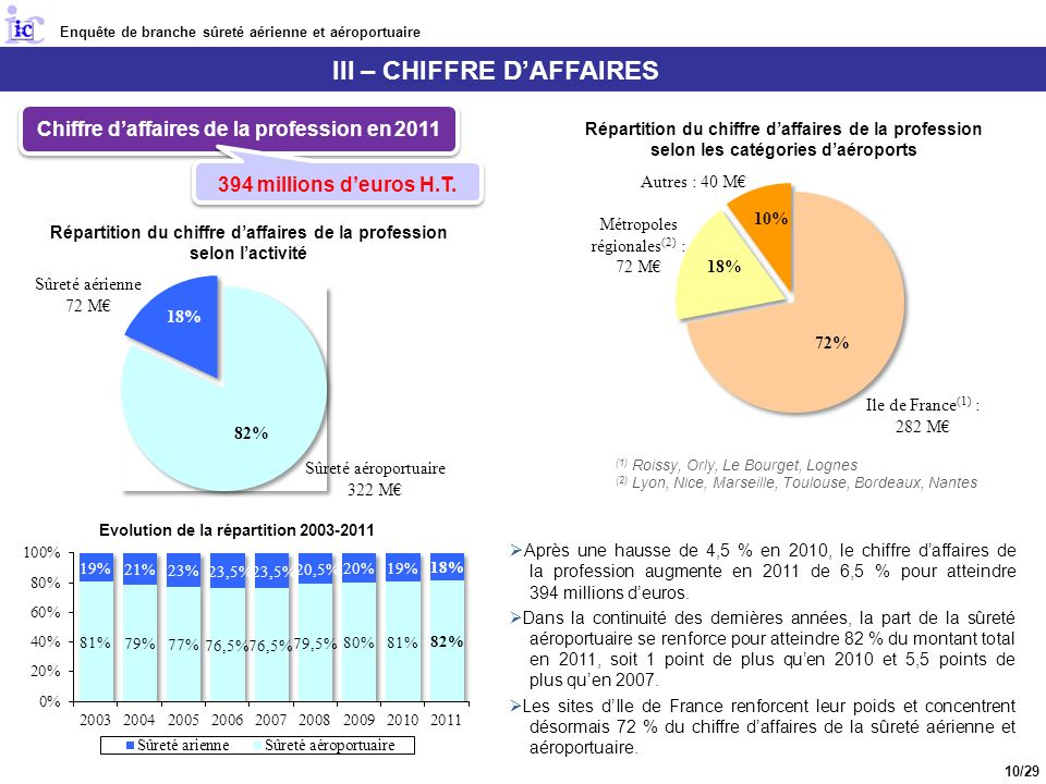 III – CHIFFRE D'AFFAIRES